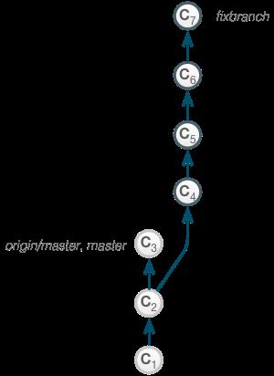 interactive_rebase_fixup_pre