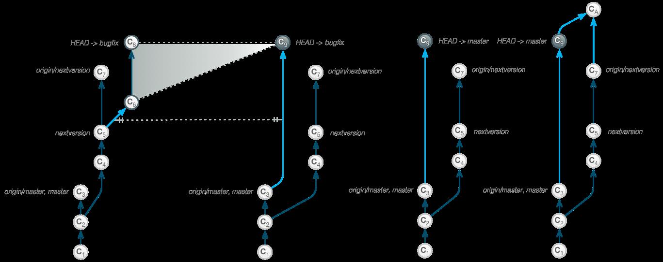 interactive_rebase_onto