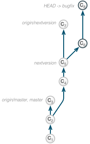 interactive_rebase_onto_pre